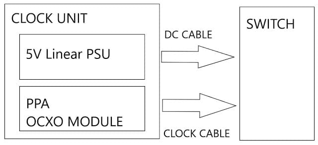 Paul Pang ethernet switch schema externe klok en lineaire voeding